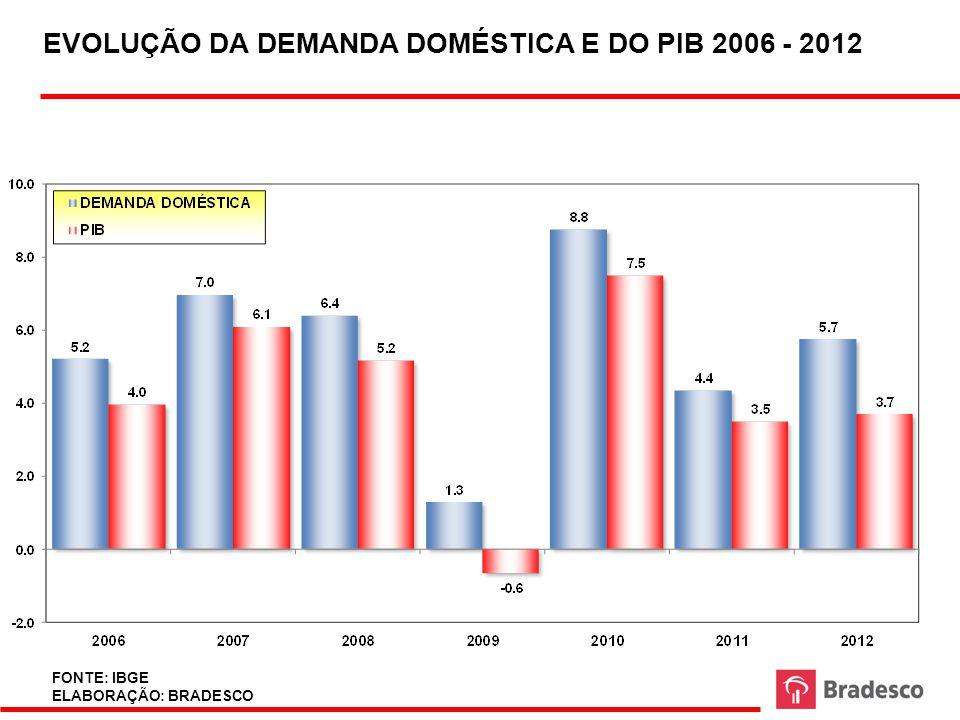 EVOLUÇÃO DA DEMANDA DOMÉSTICA E DO PIB 2006 - 2012