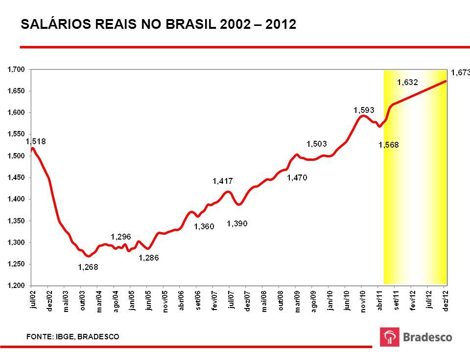 SALÁRIOS REAIS NO BRASIL 2002 – 2012