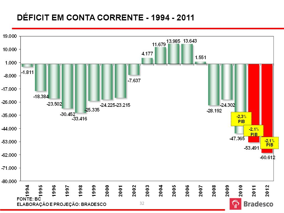 DÉFICIT EM CONTA CORRENTE - 1994 - 2011