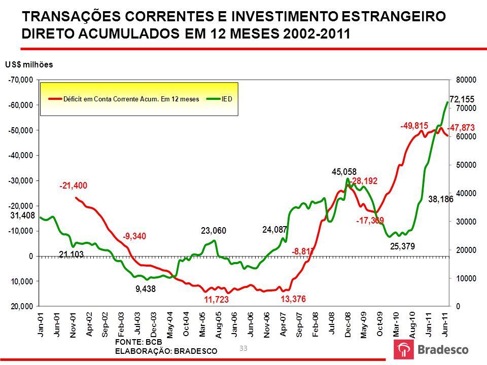 TRANSAÇÕES CORRENTES E INVESTIMENTO ESTRANGEIRO DIRETO ACUMULADOS EM 12 MESES 2002-2011