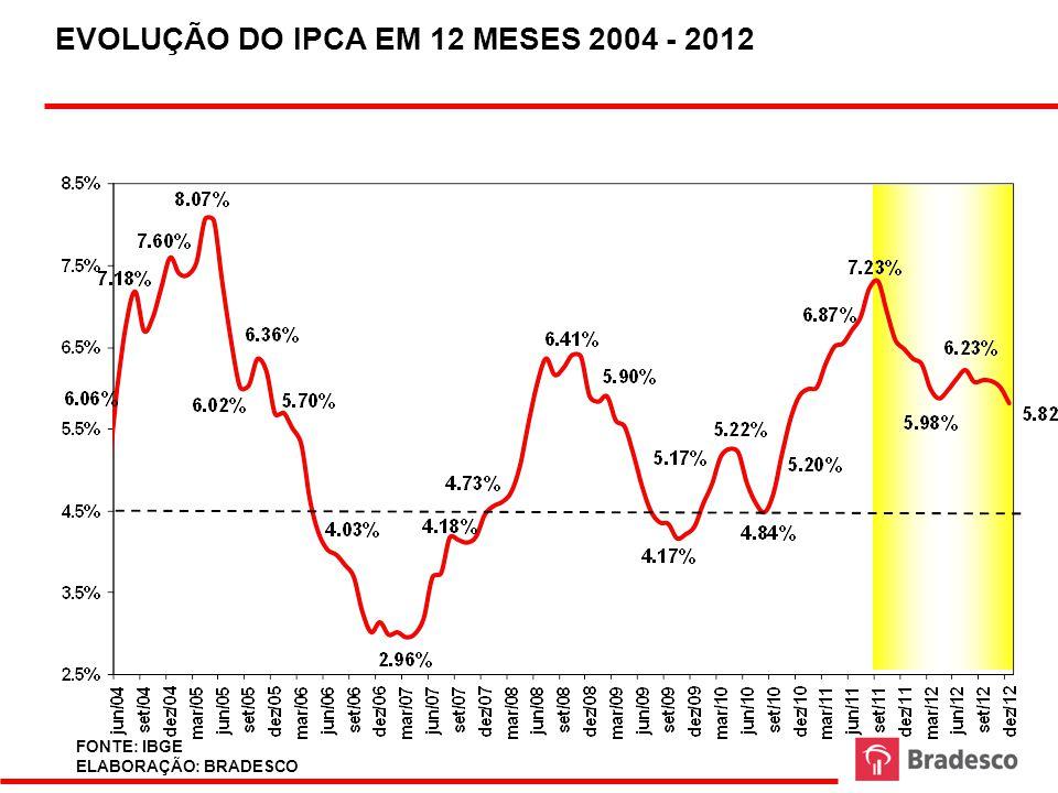 EVOLUÇÃO DO IPCA EM 12 MESES 2004 - 2012