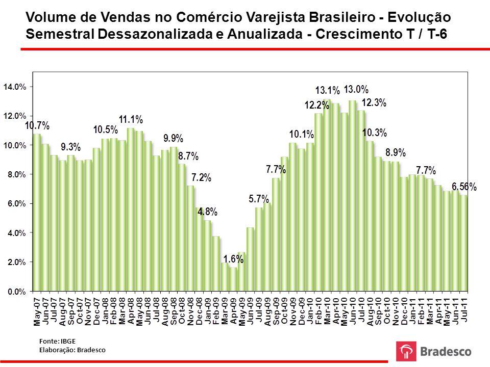Volume de Vendas no Comércio Varejista Brasileiro - Evolução Semestral Dessazonalizada e Anualizada - Crescimento T / T-6