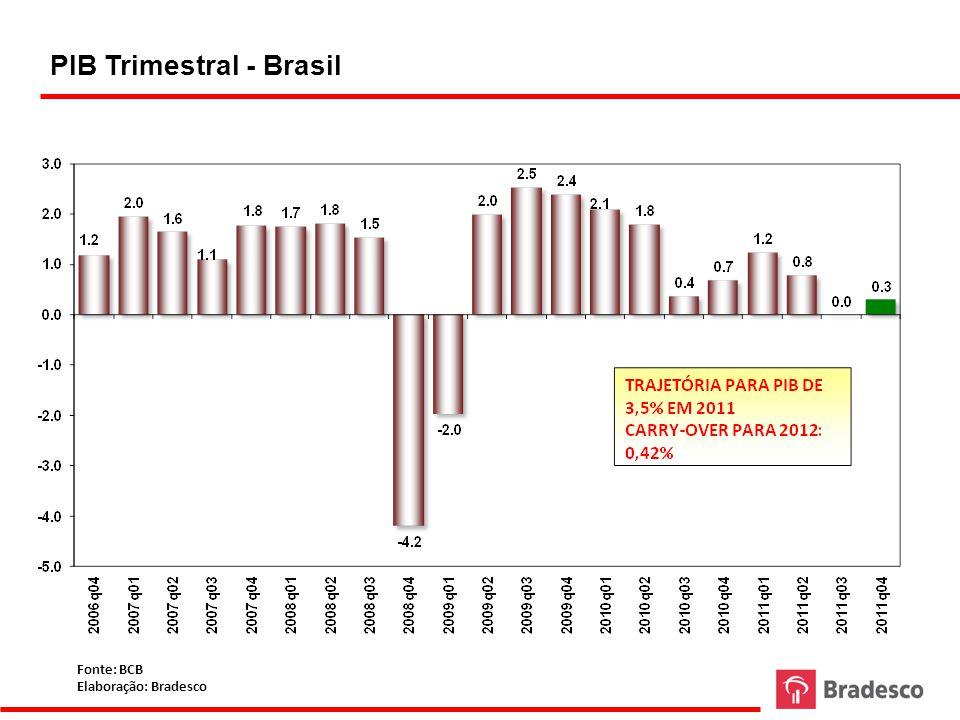 PIB Trimestral - Brasil