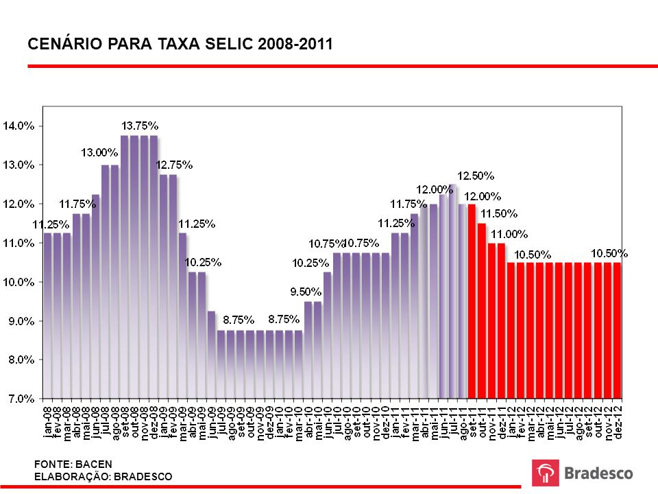 SCENARIO FOR SELIC RATE (FISCAL FRUSTRANTIG) 2008-2011