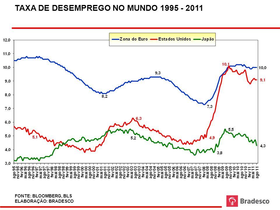 TAXA DE DESEMPREGO NO MUNDO 1995 - 2011