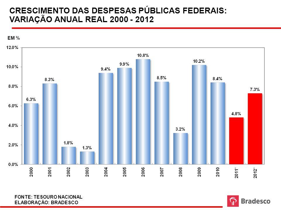 CRESCIMENTO DAS DESPESAS PÚBLICAS FEDERAIS: VARIAÇÃO ANUAL REAL 2000 - 2012
