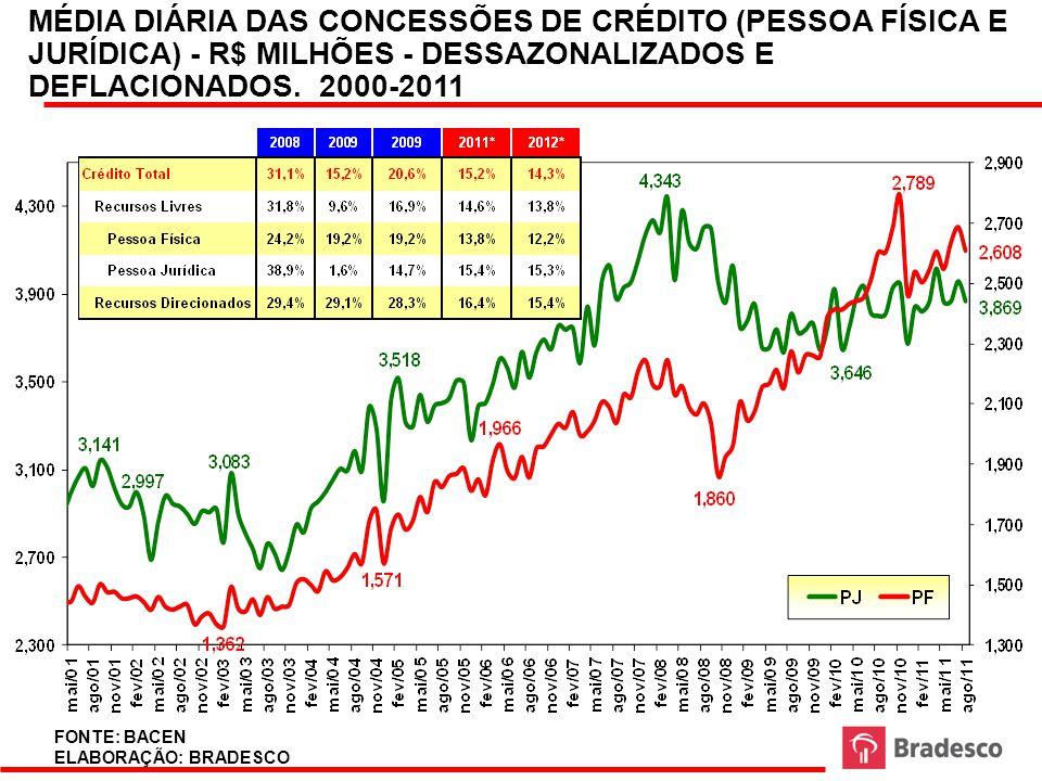 MÉDIA DIÁRIA DAS CONCESSÕES DE CRÉDITO (PESSOA FÍSICA E JURÍDICA) - R$ MILHÕES - DESSAZONALIZADOS E DEFLACIONADOS. 2000-2011