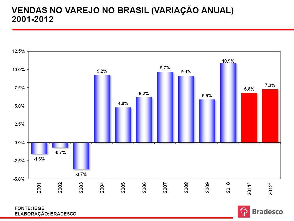 VENDAS NO VAREJO NO BRASIL (VARIAÇÃO ANUAL) 2001-2012
