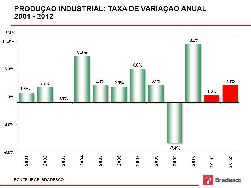 PRODUÇÃO INDUSTRIAL: TAXA DE VARIAÇÃO ANUAL 2001 - 2012