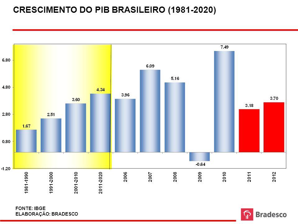 CRESCIMENTO DO PIB BRASILEIRO (1981-2020)