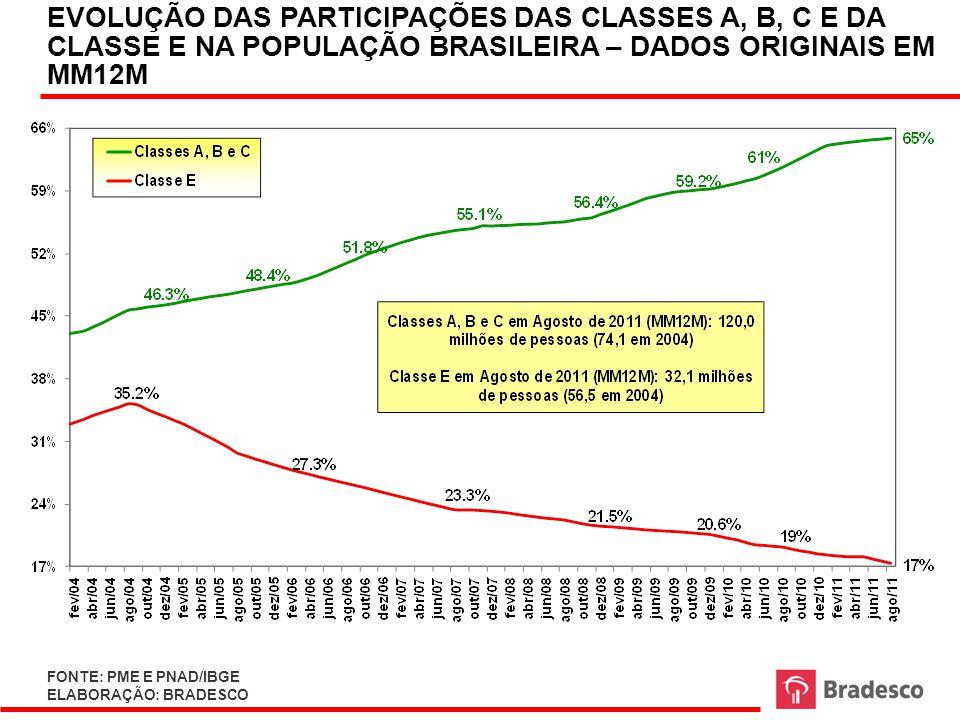 EVOLUÇÃO DAS PARTICIPAÇÕES DAS CLASSES A, B, C E DA CLASSE E NA POPULAÇÃO BRASILEIRA – DADOS ORIGINAIS EM MM12M