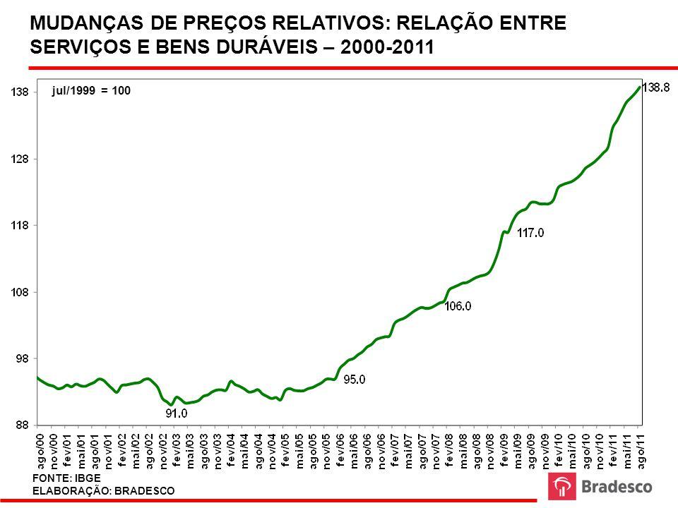 MUDANÇAS DE PREÇOS RELATIVOS: RELAÇÃO ENTRE SERVIÇOS E BENS DURÁVEIS – 2000-2011