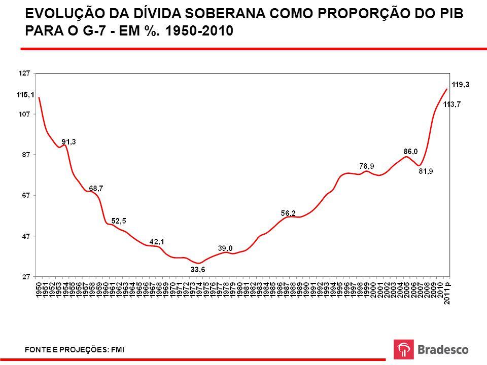 EVOLUÇÃO DA DÍVIDA SOBERANA COMO PROPORÇÃO DO PIB PARA O G-7 - EM %