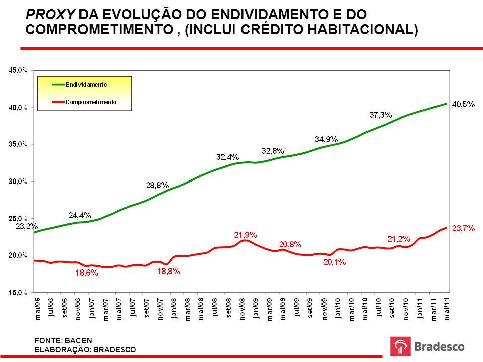 PROXY DA EVOLUÇÃO DO ENDIVIDAMENTO E DO COMPROMETIMENTO , (INCLUI CRÉDITO HABITACIONAL)