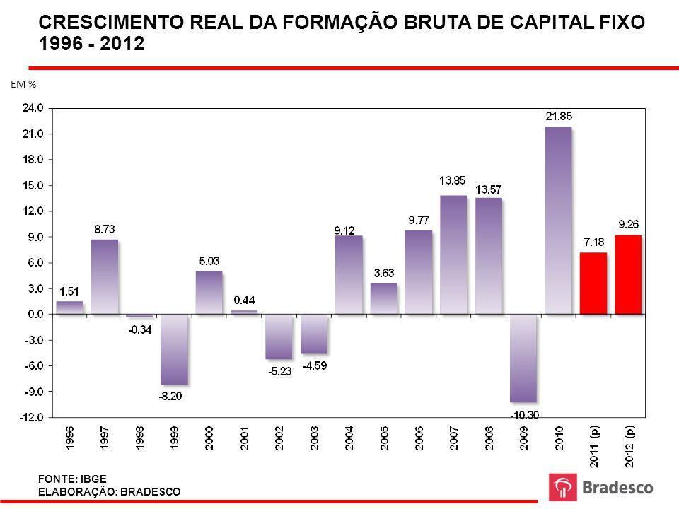 CRESCIMENTO REAL DA FORMAÇÃO BRUTA DE CAPITAL FIXO 1996 - 2012
