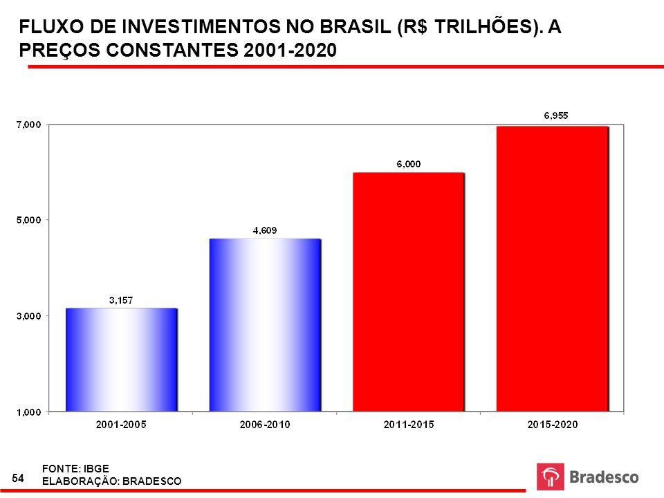 FLUXO DE INVESTIMENTOS NO BRASIL (R$ TRILHÕES)