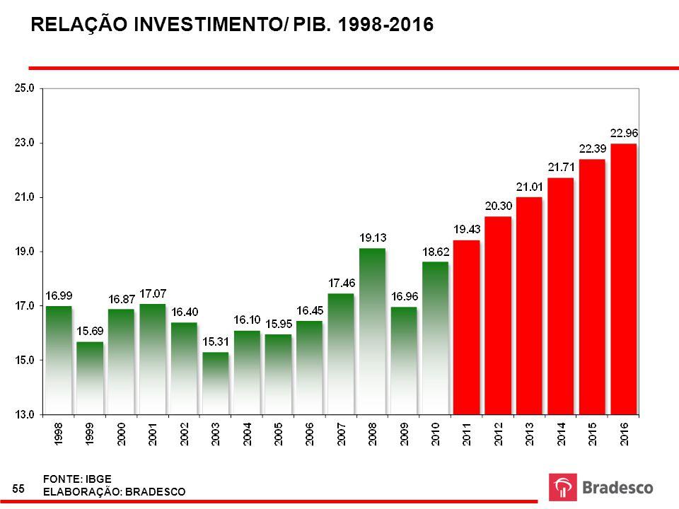 RELAÇÃO INVESTIMENTO/ PIB. 1998-2016