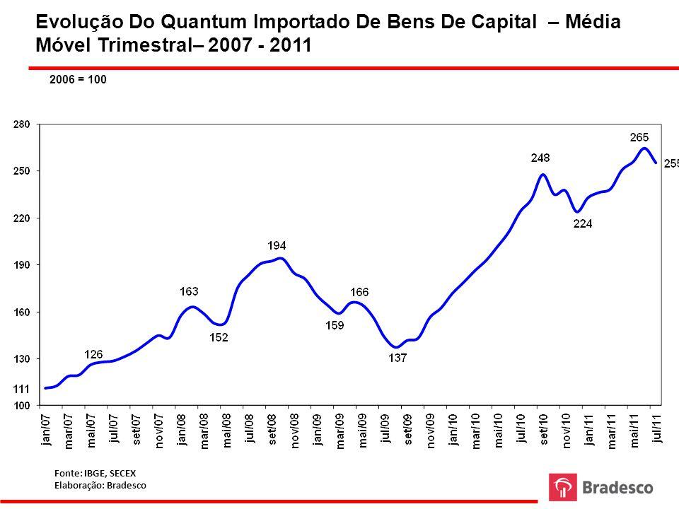 Evolução Do Quantum Importado De Bens De Capital – Média Móvel Trimestral– 2007 - 2011