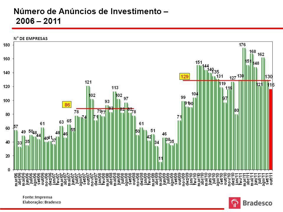 Número de Anúncios de Investimento – 2006 – 2011