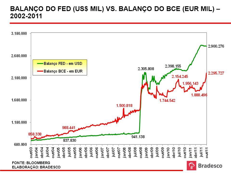 BALANÇO DO FED (US$ MIL) VS. BALANÇO DO BCE (EUR MIL) – 2002-2011