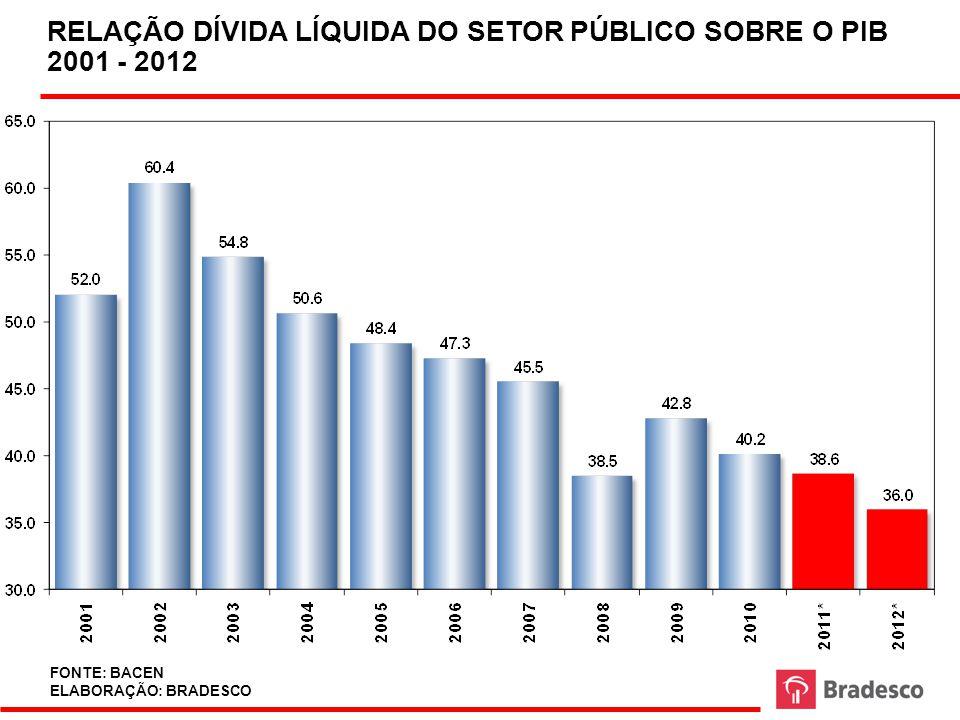 RELAÇÃO DÍVIDA LÍQUIDA DO SETOR PÚBLICO SOBRE O PIB 2001 - 2012