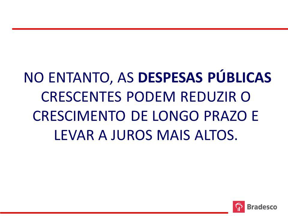 NO ENTANTO, AS DESPESAS PÚBLICAS CRESCENTES PODEM REDUZIR O CRESCIMENTO DE LONGO PRAZO E LEVAR A JUROS MAIS ALTOS.