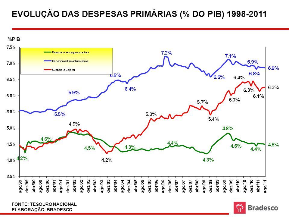 EVOLUÇÃO DAS DESPESAS PRIMÁRIAS (% DO PIB) 1998-2011