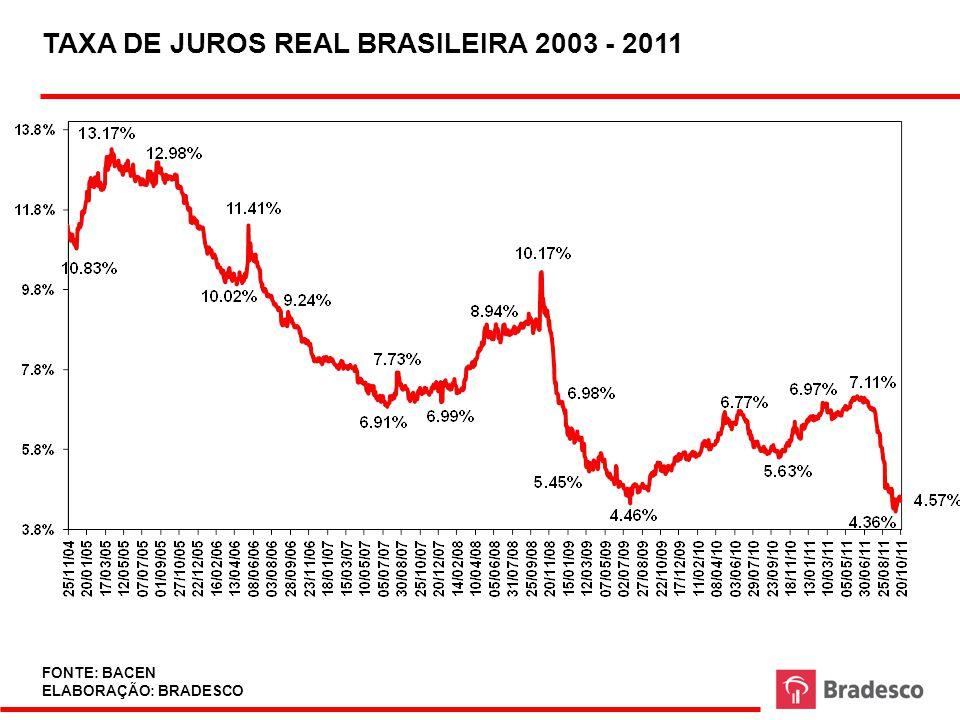 TAXA DE JUROS REAL BRASILEIRA 2003 - 2011