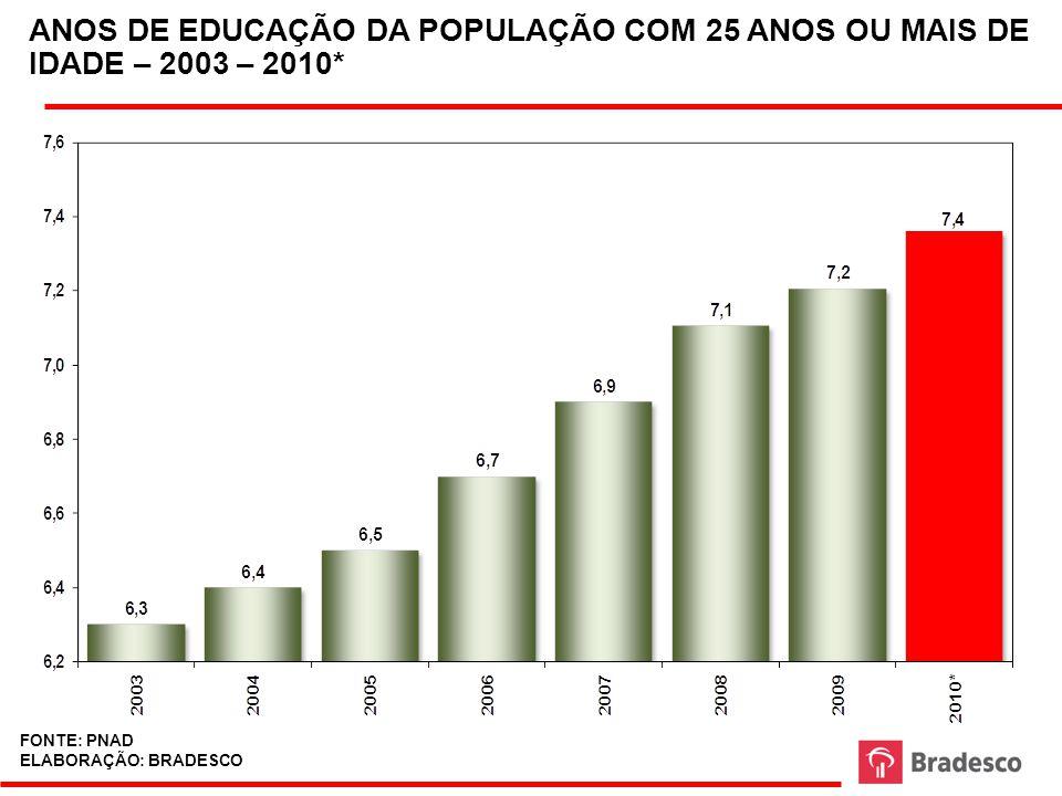 ANOS DE EDUCAÇÃO DA POPULAÇÃO COM 25 ANOS OU MAIS DE IDADE – 2003 – 2010*