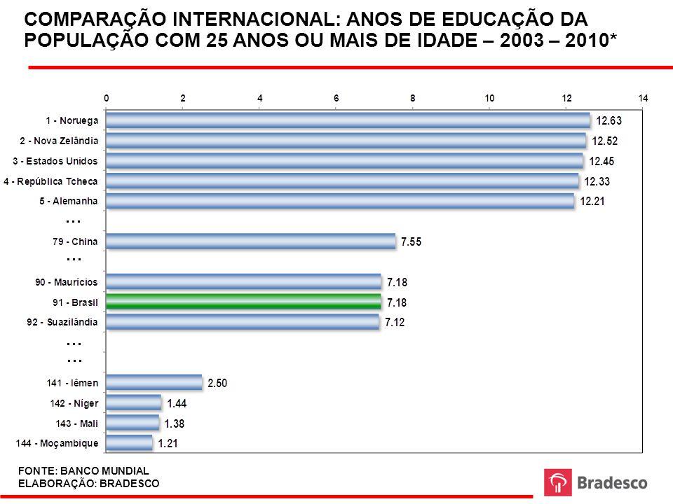 COMPARAÇÃO INTERNACIONAL: ANOS DE EDUCAÇÃO DA POPULAÇÃO COM 25 ANOS OU MAIS DE IDADE – 2003 – 2010*
