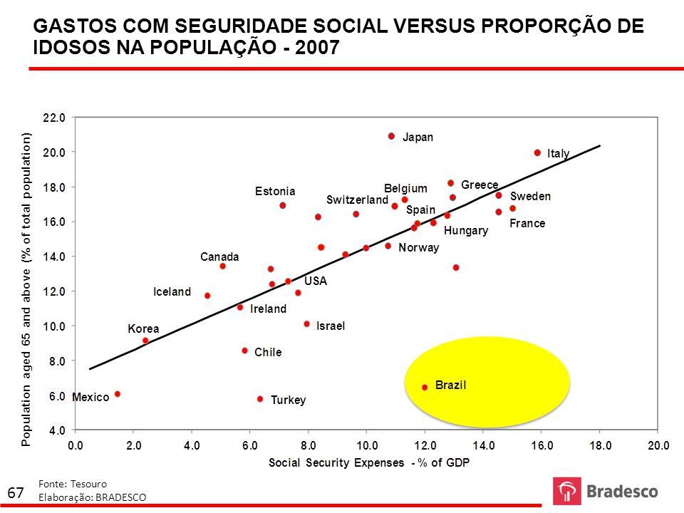 GASTOS COM SEGURIDADE SOCIAL VERSUS PROPORÇÃO DE IDOSOS NA POPULAÇÃO - 2007