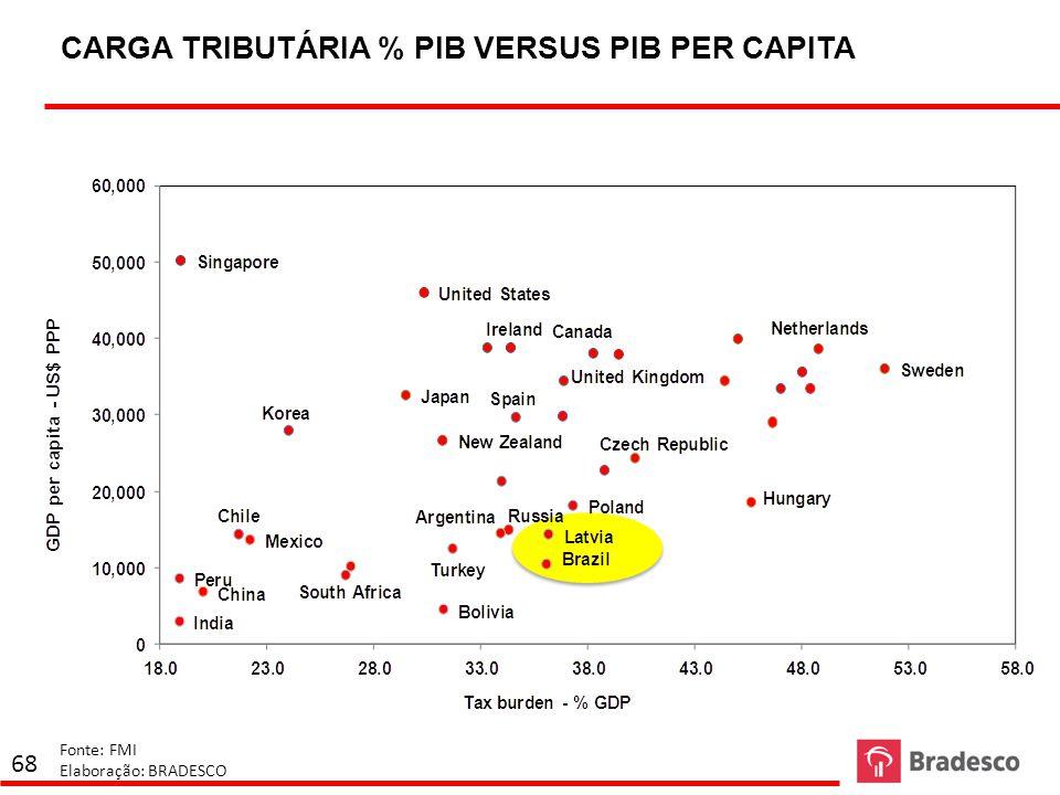 CARGA TRIBUTÁRIA % PIB VERSUS PIB PER CAPITA