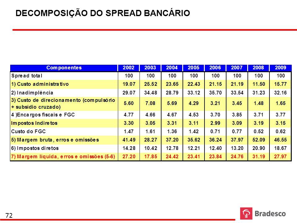DECOMPOSIÇÃO DO SPREAD BANCÁRIO