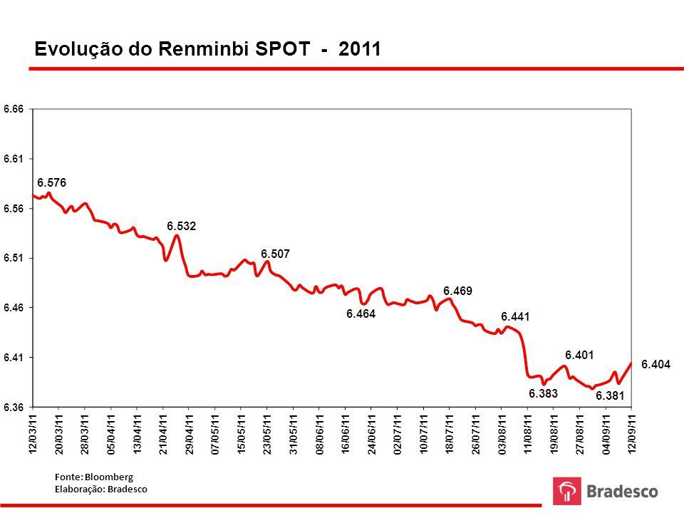 Evolução do Renminbi SPOT - 2011