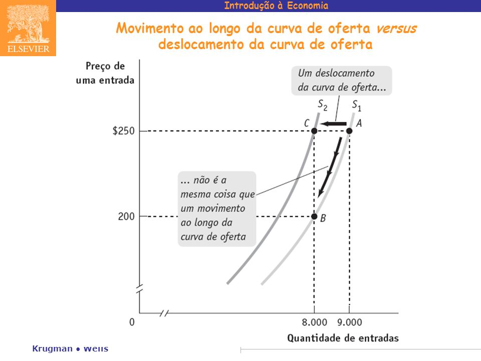 Movimento ao longo da curva de oferta versus deslocamento da curva de oferta