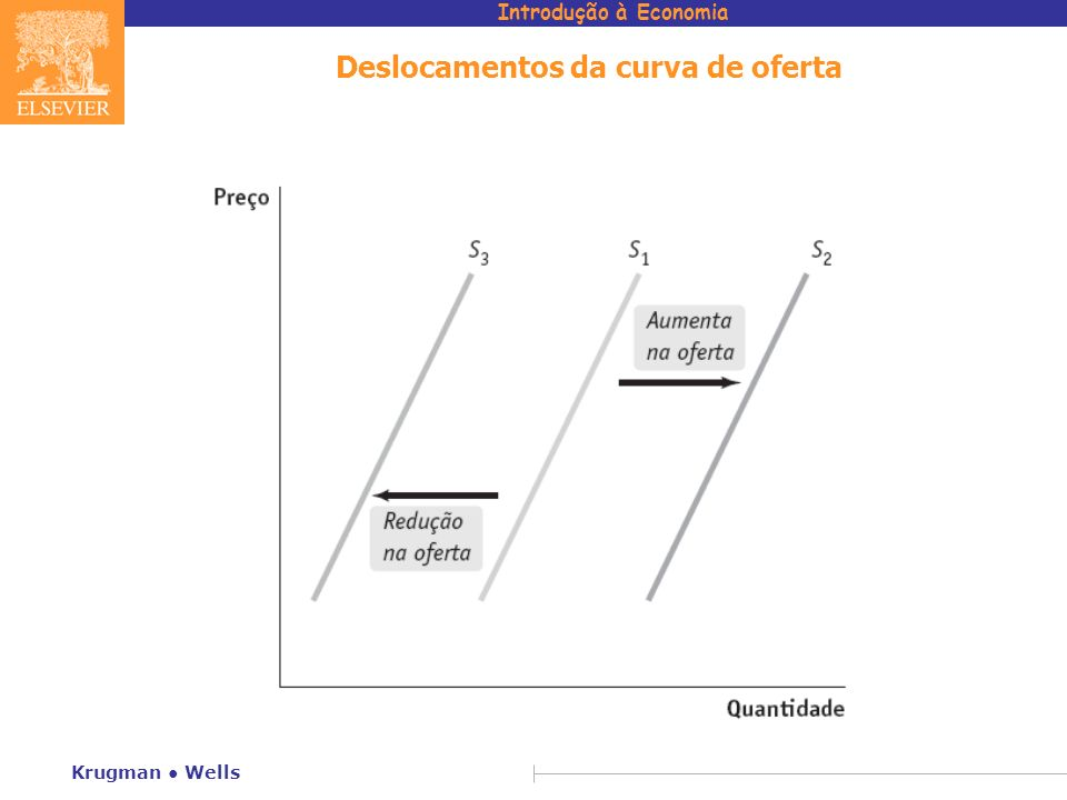 Deslocamentos da curva de oferta