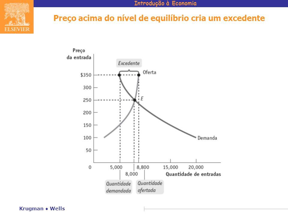 Preço acima do nível de equilíbrio cria um excedente