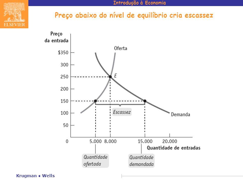 Preço abaixo do nível de equilíbrio cria escassez