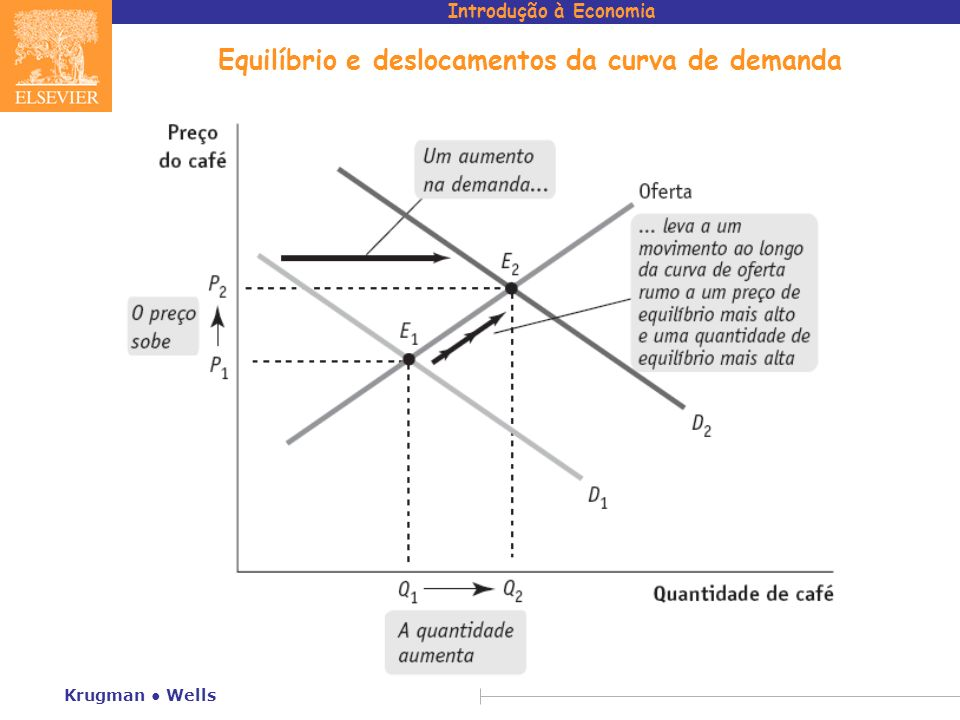 Equilíbrio e deslocamentos da curva de demanda
