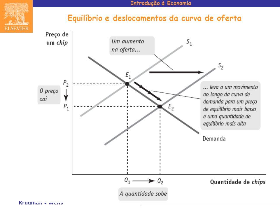 Equilíbrio e deslocamentos da curva de oferta