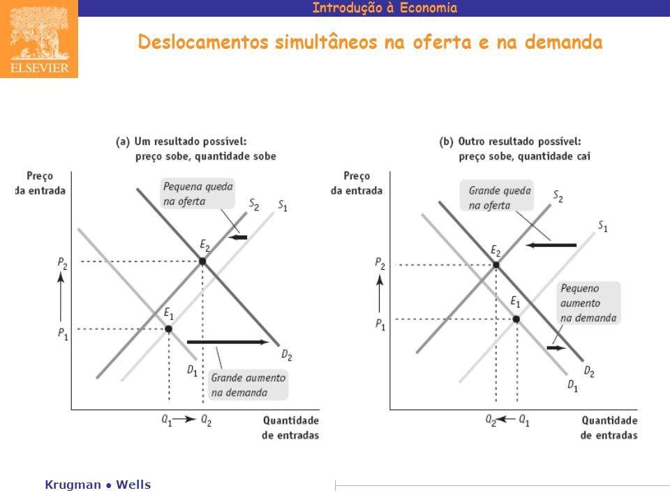 Deslocamentos simultâneos na oferta e na demanda