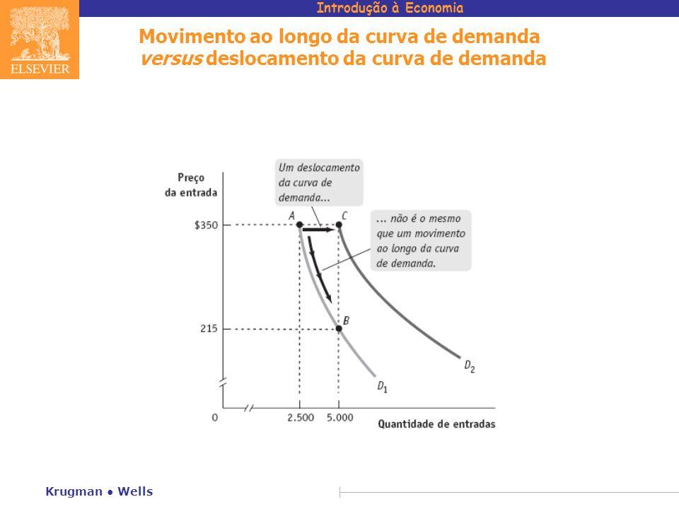 Movimento ao longo da curva de demanda versus deslocamento da curva de demanda