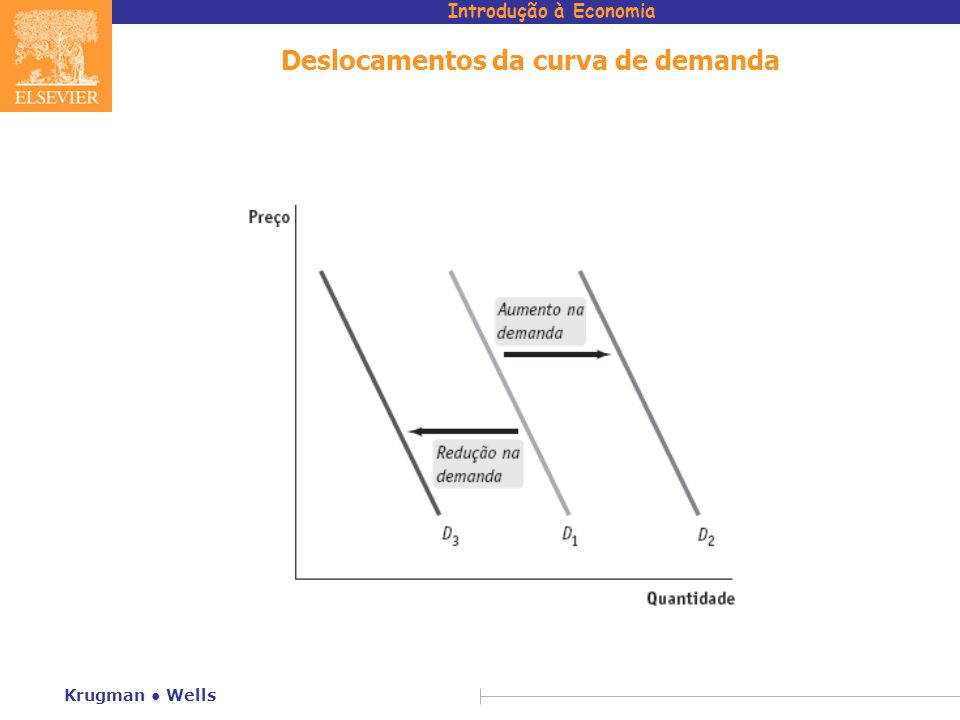 Deslocamentos da curva de demanda