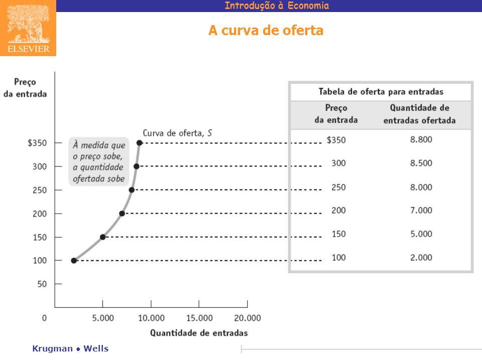 A curva de oferta Krugman ● Wells