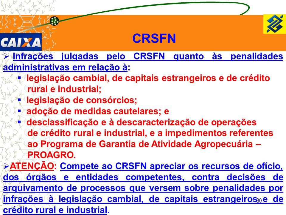 CRSFN Infrações julgadas pelo CRSFN quanto às penalidades administrativas em relação à: legislação cambial, de capitais estrangeiros e de crédito.
