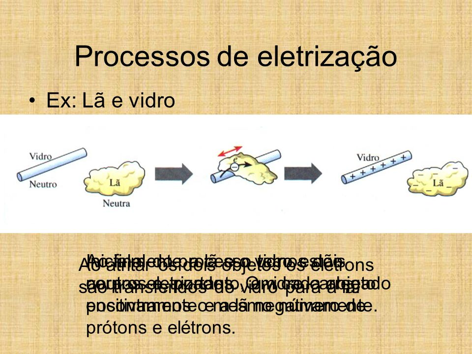 Processos de eletrização