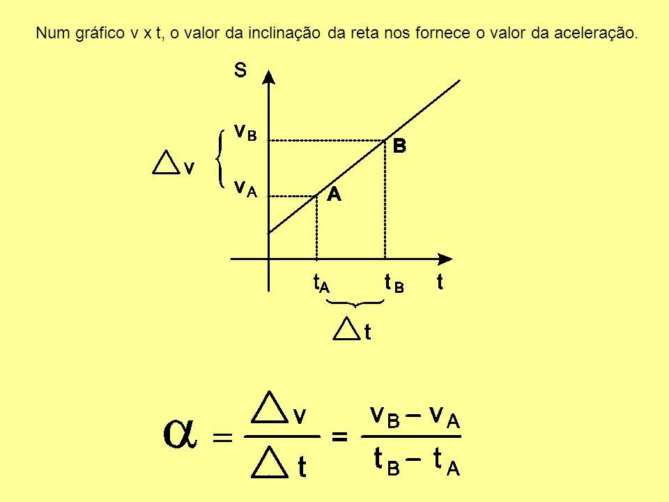 Num gráfico v x t, o valor da inclinação da reta nos fornece o valor da aceleração.