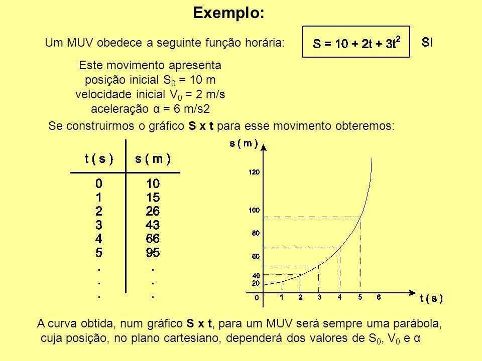 Exemplo: Um MUV obedece a seguinte função horária: