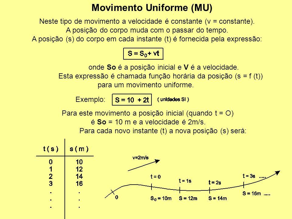 Movimento Uniforme (MU)