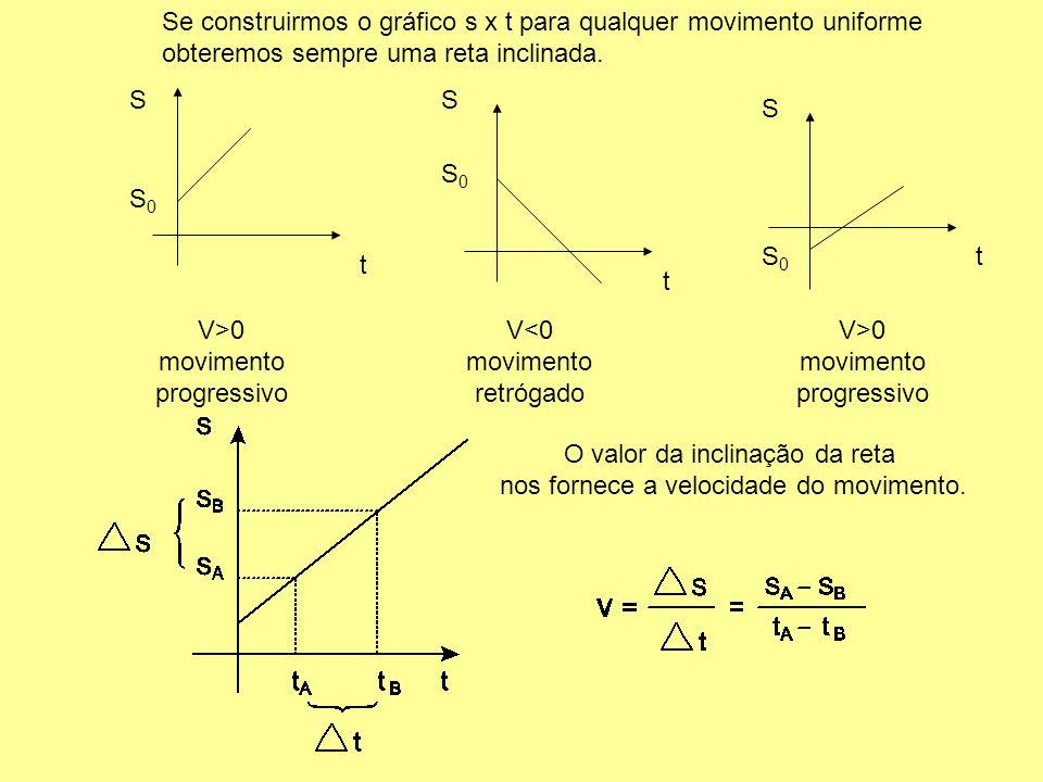 V>0 movimento progressivo V<0 movimento retrógado